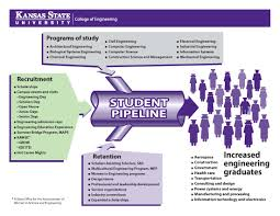 university engineering initiative act college of engineering student pipeline graphic