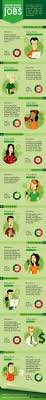 1000 images about home based business portable careers on inforgraphic of the highest paid workfromhome jobs