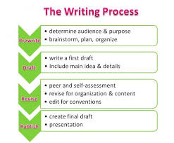 steps to writing an essay    research paper service  steps to writing an essay