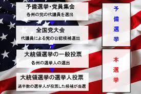 「アメリカの大統領選挙の仕組み」の画像検索結果