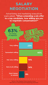 Salary Negotiations: 6 Do's and Don'ts | The Creative Group ... to negotiate compensation ...