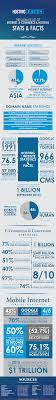 internet statistics facts including mobile for  internet statistics and facts for 2016 inforgraphic