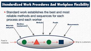 an ultimate guide on how to make lean manufacturing work success standardized work procedures and workplace flexibility