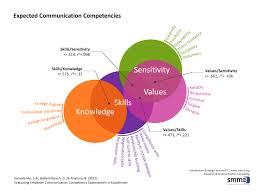 evaluating employer communication competency expectations a pilot bookmark and share