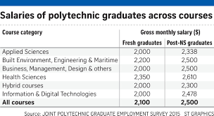 poly grads starting pay rises after flat two years education still more are either finding it tougher to land full time employment or prefer to work part time as they consider their options