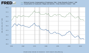 household income in the united states total compensation s share of gdp has declined by 5% from 1970 to 2013 this implies that the share attributed to capital increased in that period