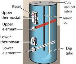 how to troubleshoot electric water heater✔basic parts    replacement and wiring diagrams
