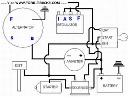 charging diagram ford truck enthusiasts forums i hope this works this is the diagram i have it s a little different than yours the distributor i m using is and hei one wire gm style distributor