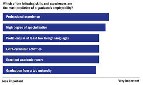 the global university employability ranking 2016 the features which of the following skills and experiences are the most predictive of a graduate s employability