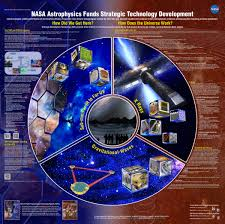 cosmic origins technology development process