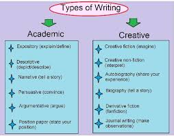 collect different types of essay structures  what are the        records examples of different types of essays harvard college application