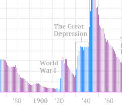 The Long Story of U.S. Debt, From 1790 to 2011, in 1 Little Chart ...
