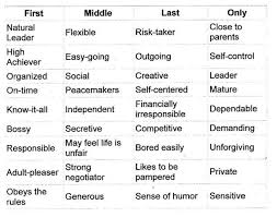 How Birth Order Affects Child     s Personality   Interesting  Every person     s personality is different no matter birth order  but it     s an interesting thought  Pinterest