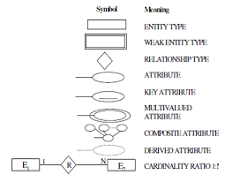 what are the various symbols used to draw an e r diagram  database    what are the various symbols used to draw an e r diagram  database management system