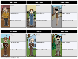 death of a sman character map as students a death of a sman character map as students a storyboard can serves