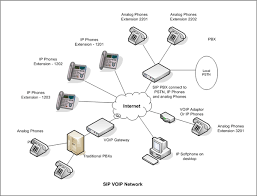 voip solutionsvoip diagram