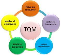 total quality management  tqm    jus in time  jit   kanban system    total quality management  tqm    jus in time  jit   kanban system