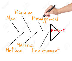 business hand draw and analyze on cause effect diagram or fish    stock photo   business hand draw and analyze on cause effect diagram or fish bone diagram