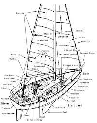 watch more like boat names diagram on simple boat wiring diagram
