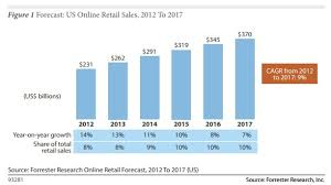 Image result for Retail Sales Flat ago