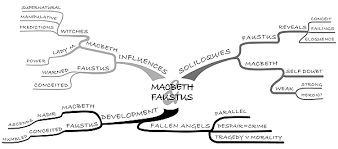example of an essay plan in the form of a thought map  university  example of an essay plan in the form of a thought map