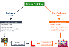 training courses the illustration below shows the association between technical and non technical training skill requirements for motor vehicle driver training for example