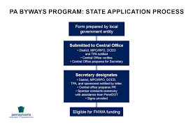 nominating a pennsylvania byway below is the state application process as well as the requirements needed to complete and submit an application