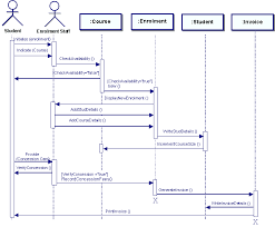 sequence diagram examplesequence diagram