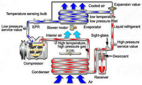 automotive air conditioning  how it works    ac  s housediagram of a car air conditioning system  showing cycle of coolant through system