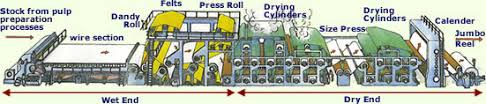 papermaking processpapermaking process  back to diagram  paper machine  paper machine