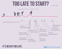 it is never too late to be what you might have been how to start over a new career