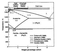 <b>High Carbon Steels</b> :: Total Materia Article