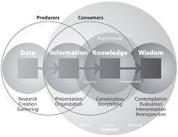 Dissertation knowledge management in curriculum design and     Dissertation knowledge management in curriculum design and development