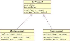 uml basics  the class diagraminheritance indicated by a solid line   a closed  unfilled arrowhead pointing at the super