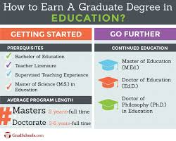 education graduate programs education graduate schools education graduate programs