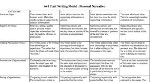 narrative essay rubric middle school   essay teaching narrative essay middle school