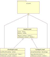 uml basics  the class diagramfigure  caption describes image