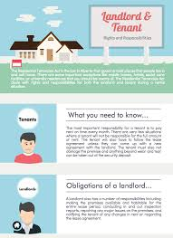 legal information about landlord and tenant law in alberta contents