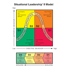 situational leadership what s new elp this model recognizes slii color model exp inpr