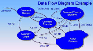 data flow diagram   wikiwand
