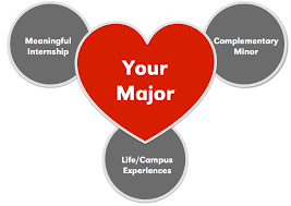 love your major academic advising center university of a major you love plus
