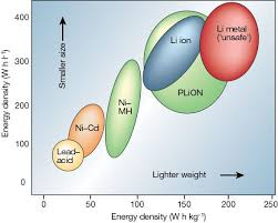 Current <b>Li-Ion</b> Battery Technologies in Electric Vehicles and ...