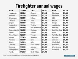 firefighter salary state map business insider firefighter table