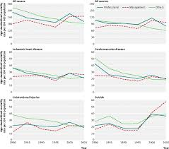 trends in cause specific mortality across occupations in ese fig 1 temporal trends and comparisons of age standardised mortality rates per 100 000 from all causes and five leading causes of death 1980 2005