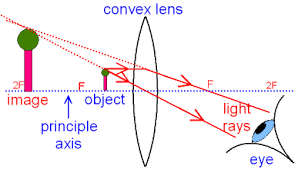 gcse physics   what is the ray diagram for a magnifying glass    ray diagram for a magnifying glass