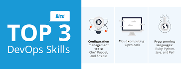 top skills for today s devops professional com the top skills for today s devops professional com the source for information