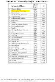 what can i do a humanities degree salary increase by major