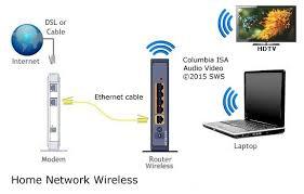 netflix diagram hookup diagram for netflix using wireless router