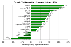 usda data on 370 crops why organic farming has lower yields yield gaps vary widely among vegetable crops