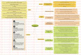 insights mindmaps rural electrification and desertification insights mindmaps rural electrification and desertification